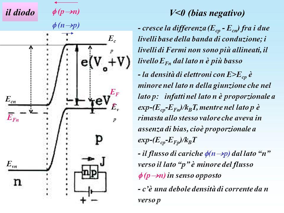 il diodo V<0 (bias negativo) - cresce la differenza (E cp - E cn ) fra i due livelli base della banda di conduzione; i livelli di Fermi non sono più a