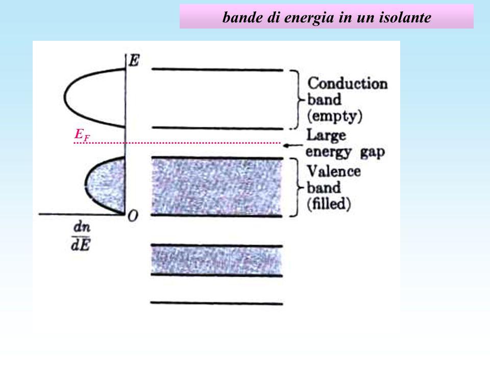 collisioni coi fononi probabilità di collisione con i fononi: - 1/l fon è direttamente proporzionale alla densità di fononi, n fon,con costante di proporzionalità S fon pari alla sezione durto elettrone-fonone: 1/l fon = S fon n fon urto elettrone-fonone conservazione dellenergia conservazione della quantità di moto - n fon dipende dalla temperatura: la distribuzione in energia dei fononi a una data T si ottiene da quella dei fotoni (spettro di corpo nero) sostituendo v fon ac e tenendo conto che l max è limitato a Debye : ad alta temperatura: quindi la densità numerica di fononi è proporzionale a T