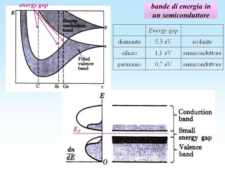 conduzione elettrica nei metalli Modello classico: Drude e Lorentz, 1905 il problema: la legge di Ohm V=RI suggerisce una proporzionalità tra forza (campo elettrico) e velocità (intensità di corrente) il modello: gli elettroni in un conduttore si comportano come un gas di particelle quasi libere che si muovono con velocità disordinata di agitazione termica in tutte le direzioni, secondo la distribuzione di Boltzmann (velocità termica v t ) in presenza di un campo elettrico gli elettroni vengono accelerati in direzione opposta al campo, acquistando una velocità media ordinata in questa direzione (velocità di deriva v d ) negli urti anelastici contro gli ioni del reticolo perdono lenergia in più acquistata nellaccelerazione e ripartono con lenergia termica media (il che spiega leffetto Joule) la velocità media di deriva è quindi la velocità media acquistata sotto lazione del campo elettrico nel tempo medio fra un urto e il successivo (tempo di rilassamento) moto viscoso l SI V
