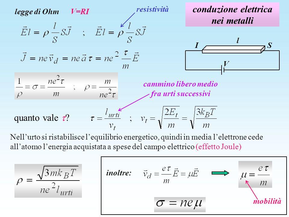 Il modello di Drude spiega perché si genera il moto viscoso e quindi la velocità limite di deriva spiega perché la resistività aumenta con la temperatura fornisce valori ragionevoli della resistività a temperatura ambiente però: non spiega leffetto forte della presenza di impurezze (regola di Mathiessen) non riproduce la corretta dipendenza dalla temperatura (ad alta temperatura è lineare in T e non in T, a bassa temperatura è lineare in T 5 ) non è compatibile con il comportamento quantistico dellelettrone nel solido R/R 290 secondo il modello di Drude dati di misura