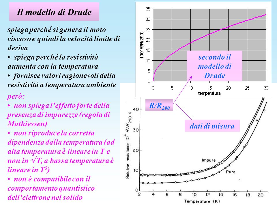 Il modello di Drude spiega perché si genera il moto viscoso e quindi la velocità limite di deriva spiega perché la resistività aumenta con la temperat
