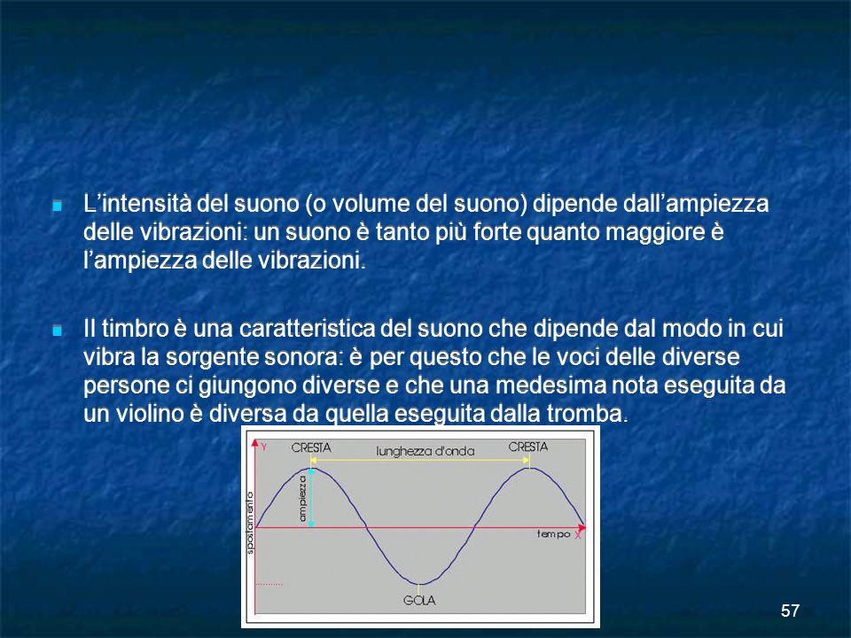 CORSI SPECIALI - Indirizzo Scuola Primaria 57 Lintensità del suono (o volume del suono) dipende dallampiezza delle vibrazioni: un suono è tanto più fo