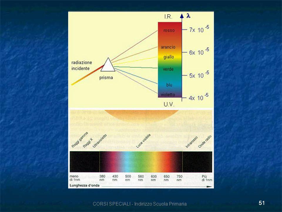 CORSI SPECIALI - Indirizzo Scuola Primaria 52 La serie di colori si chiama spettro luminoso.