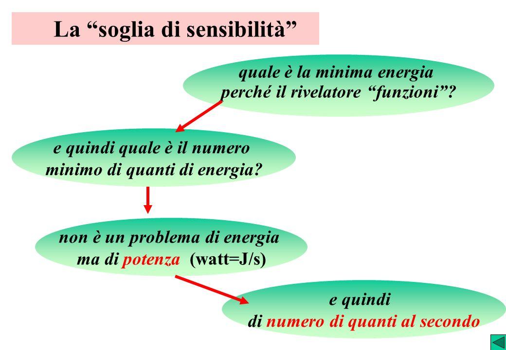 La soglia di sensibilità quale è la minima energia perché il rivelatore funzioni? non è un problema di energia ma di potenza (watt=J/s) e quindi quale