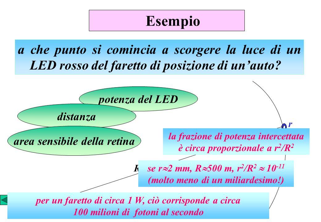 Esempio a che punto si comincia a scorgere la luce di un LED rosso del faretto di posizione di unauto? potenza del LED distanza area sensibile della r