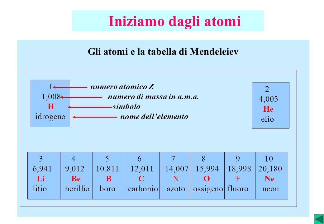 Gli atomi e la tabella di Mendeleiev 1 1,008 H idrogeno 2 4,003 He elio 3 6,941 Li litio 4 9,012 Be berillio 5 10,811 B boro 6 12,011 C carbonio 7 14,