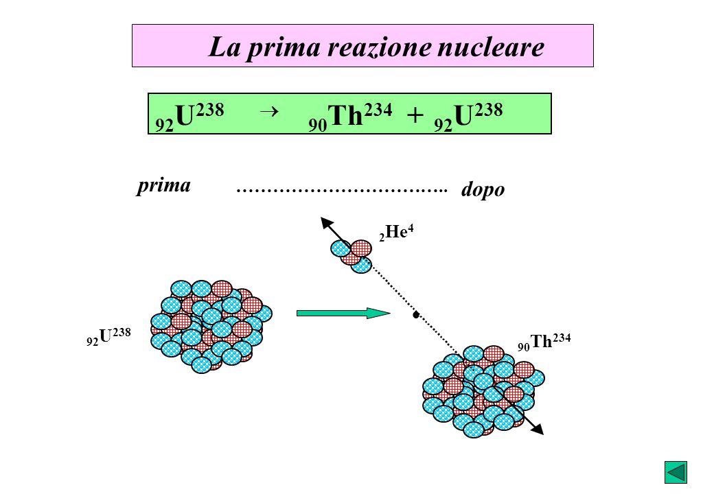 La prima reazione nucleare 2 He 4 prima …………………………….. dopo 92 U 238 90 Th 234 + 92 U 238 90 Th 234 92 U 238