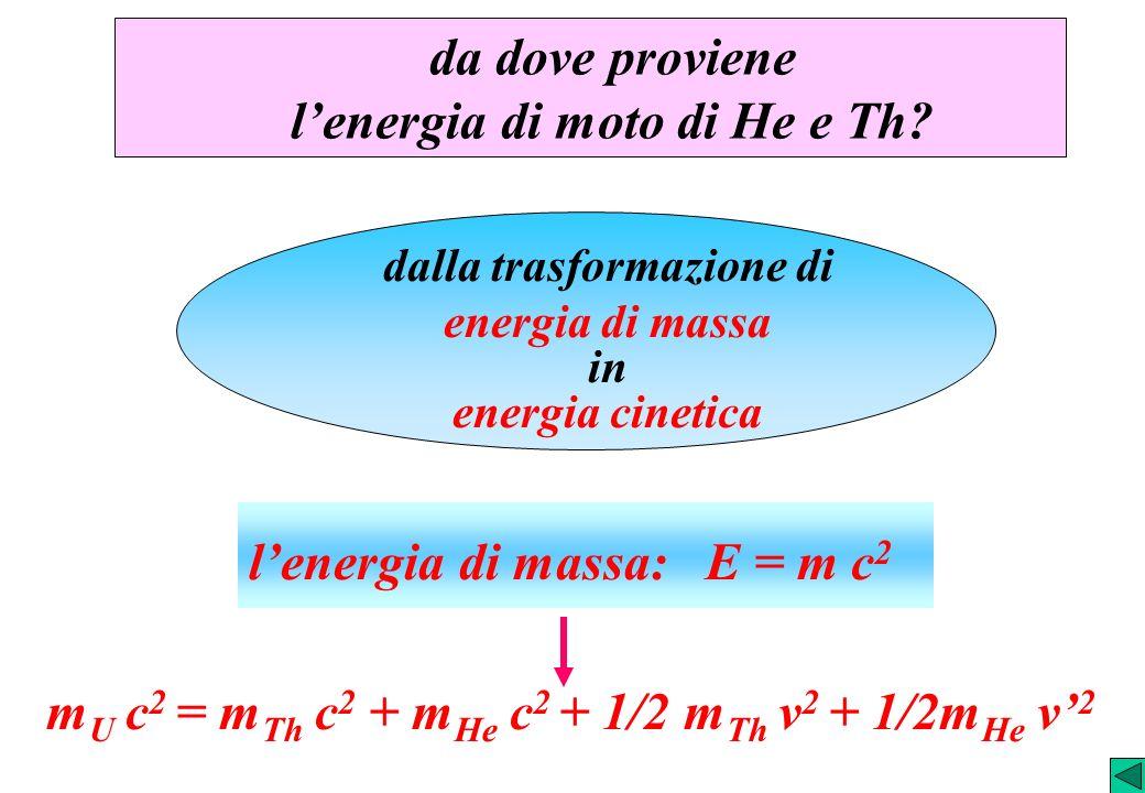 da dove proviene lenergia di moto di He e Th? lenergia di massa: E = m c 2 dalla trasformazione di energia di massa in energia cinetica m U c 2 = m Th