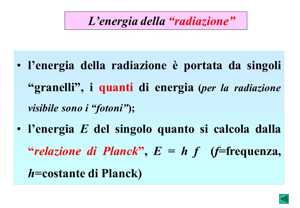 Lenergia della radiazione lenergia della radiazione è portata da singoli granelli, i quanti di energia (per la radiazione visibile sono i fotoni); len