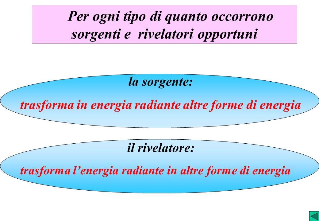 Per ogni tipo di quanto occorrono sorgenti e rivelatori opportuni la sorgente: trasforma in energia radiante altre forme di energia il rivelatore: tra