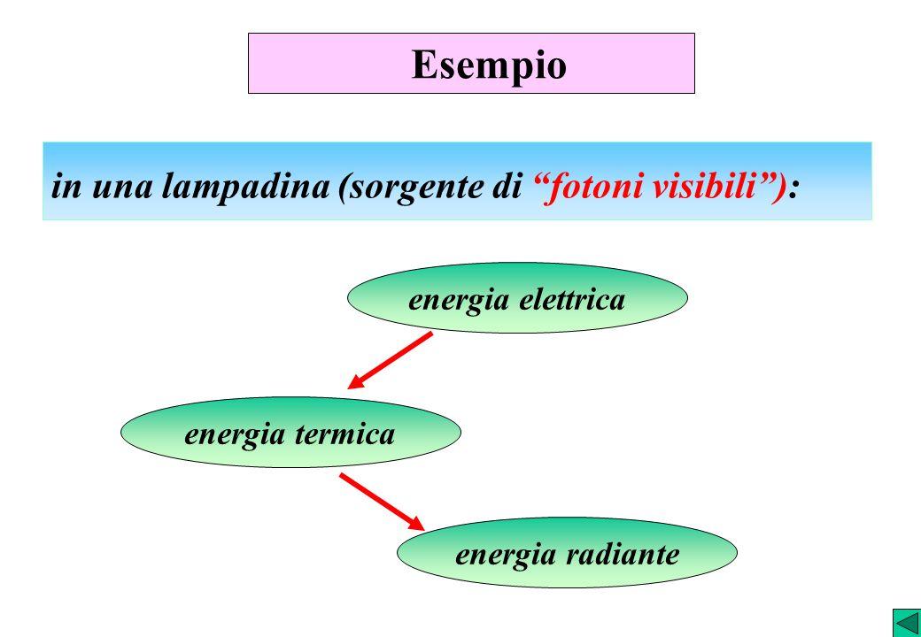 Esempio in una lampadina (sorgente di fotoni visibili): energia elettrica energia radiante energia termica