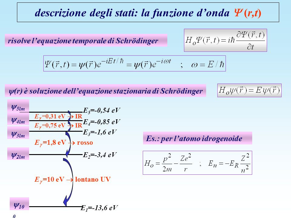 risolve lequazione temporale di Schrödinger descrizione degli stati: la funzione donda (r,t) (r) è soluzione dellequazione stazionaria di Schrödinger