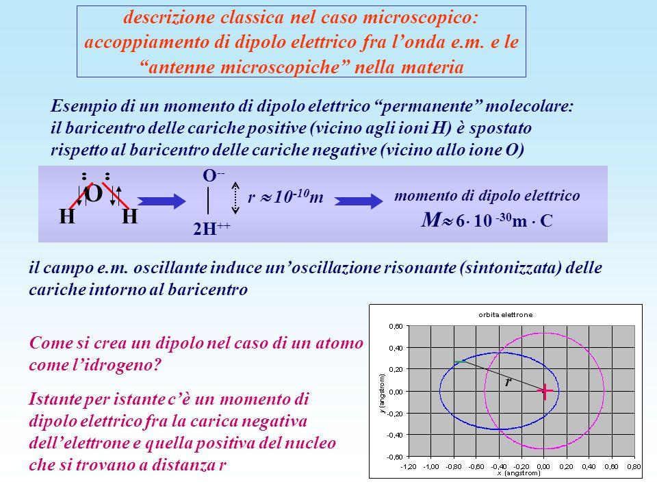 descrizione classica nel caso microscopico: accoppiamento di dipolo elettrico fra londa e.m. e le antenne microscopiche nella materia Esempio di un mo