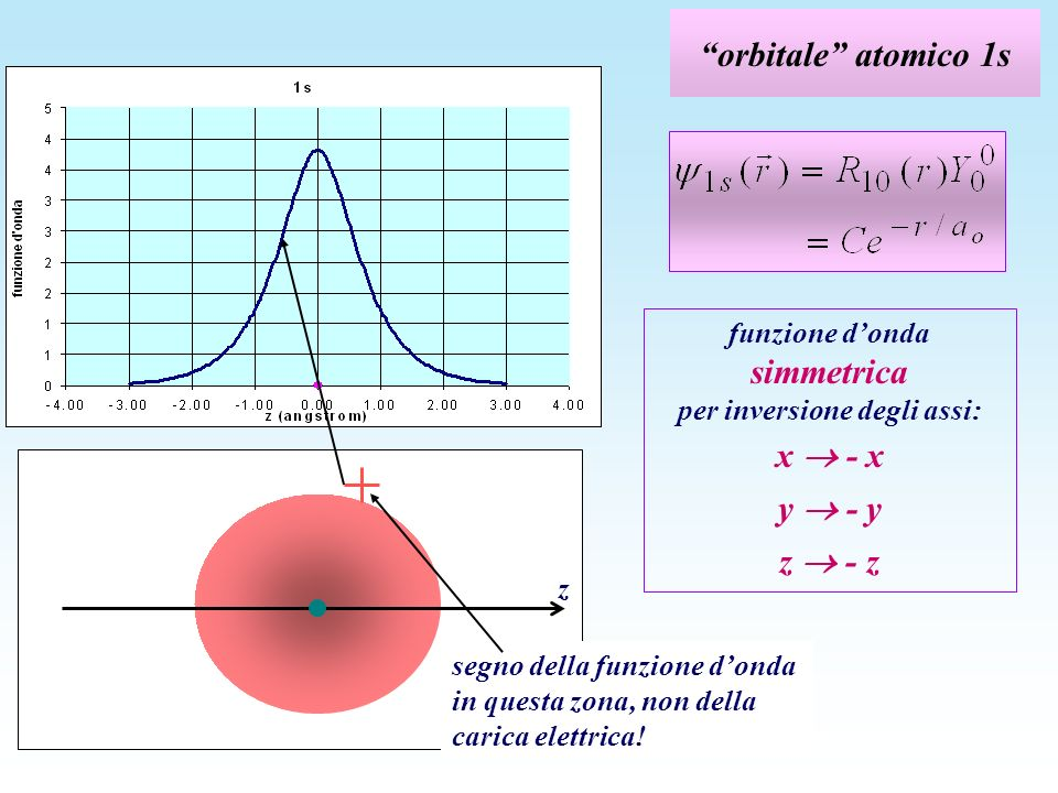 orbitale atomico 1s z segno della funzione donda in questa zona, non della carica elettrica! funzione donda simmetrica per inversione degli assi: x -