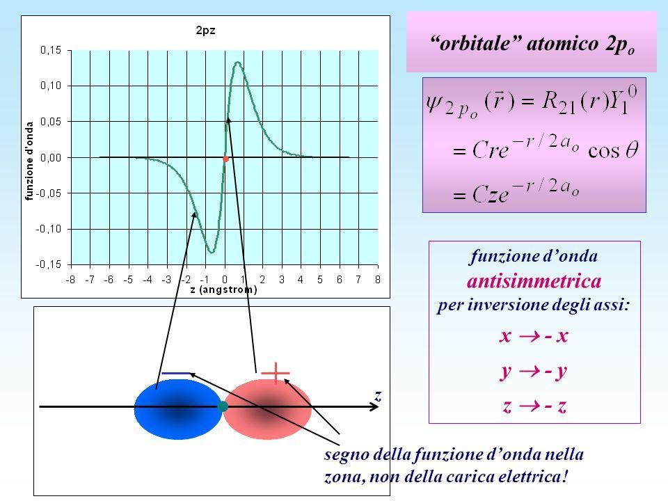 orbitale atomico 2p o z segno della funzione donda nella zona, non della carica elettrica! funzione donda antisimmetrica per inversione degli assi: x