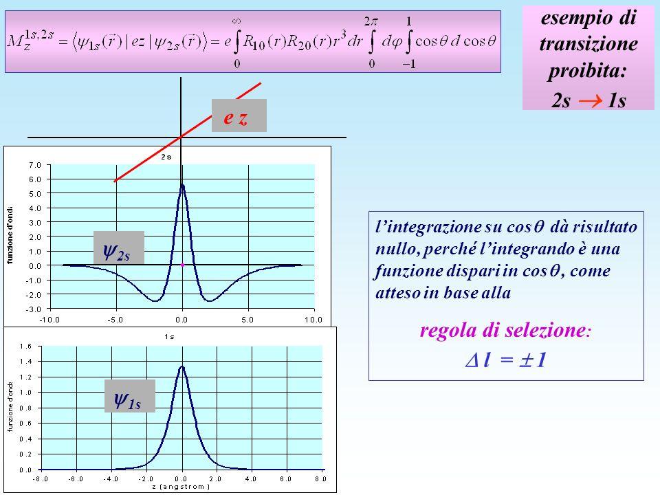esempio di transizione proibita: 2s 1s 1s 2s lintegrazione su cos dà risultato nullo, perché lintegrando è una funzione dispari in cos, come atteso in