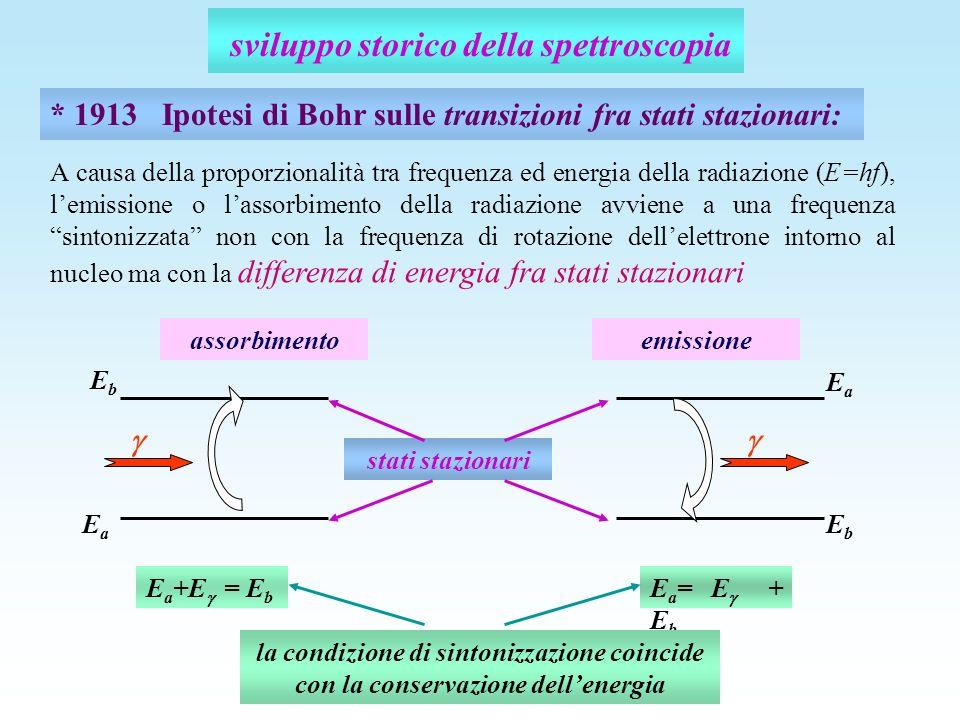 sviluppo storico della spettroscopia * 1913 Ipotesi di Bohr sulle transizioni fra stati stazionari: E a +E = E b EaEa EbEb assorbimento E a = E + E b