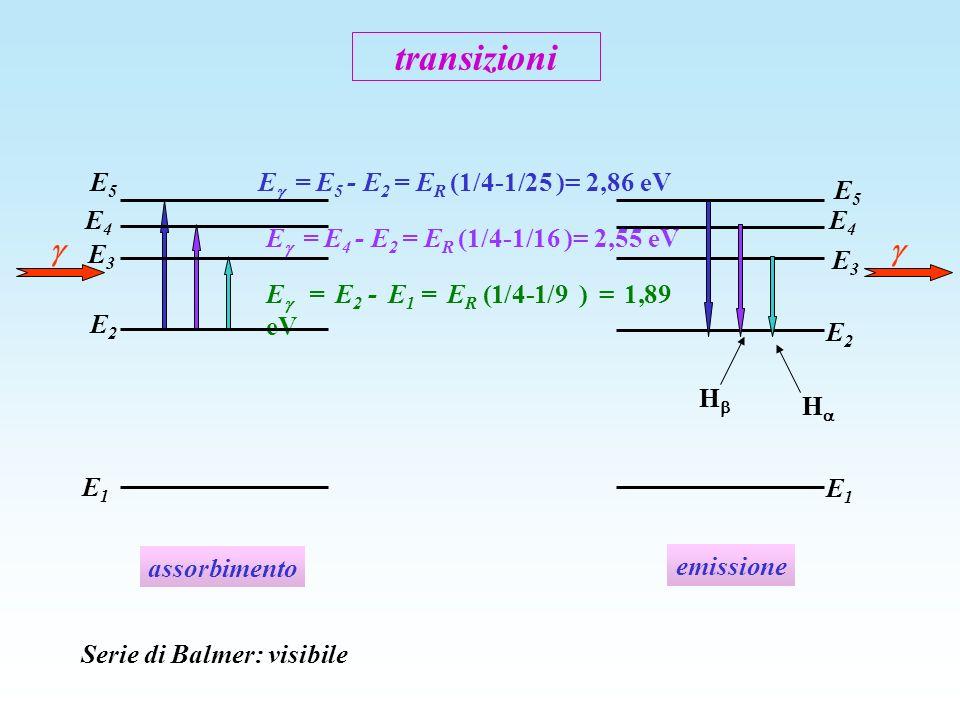 E = E 2 - E 1 = E R (1/4-1/9 ) = 1,89 eV transizioni E1E1 E2E2 E3E3 E4E4 E = E 4 - E 2 = E R (1/4-1/16 )= 2,55 eV E = E 5 - E 2 = E R (1/4-1/25 )= 2,8