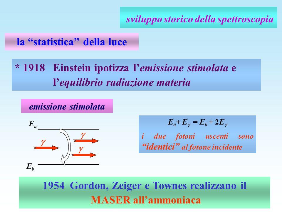 sviluppo storico della spettroscopia la statistica della luce * 1918 Einstein ipotizza lemissione stimolata e lequilibrio radiazione materia 1954 Gord