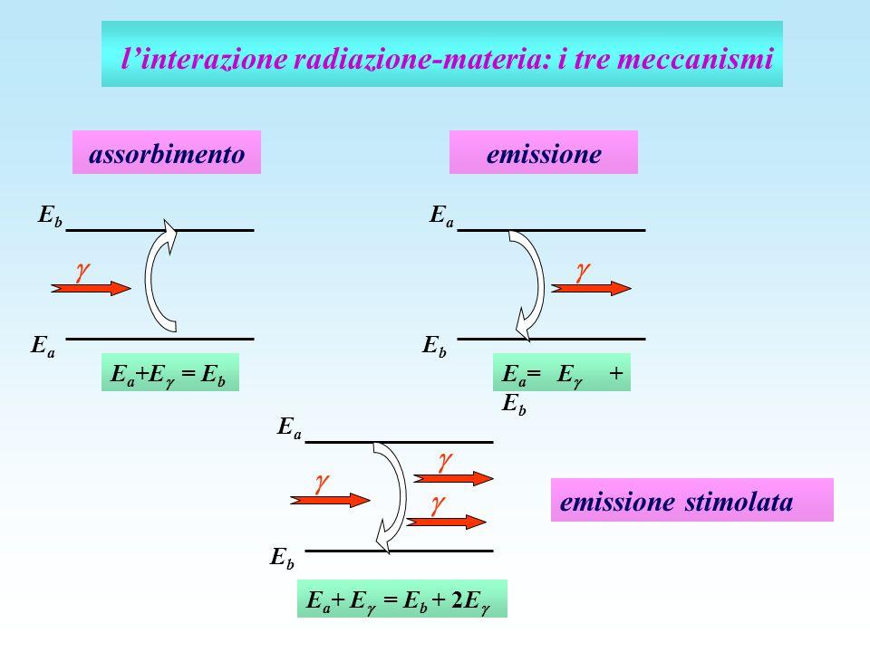 linterazione radiazione-materia: i tre meccanismi E a +E = E b EaEa EbEb assorbimento E a = E + E b EbEb EaEa emissione emissione stimolata E a + E =
