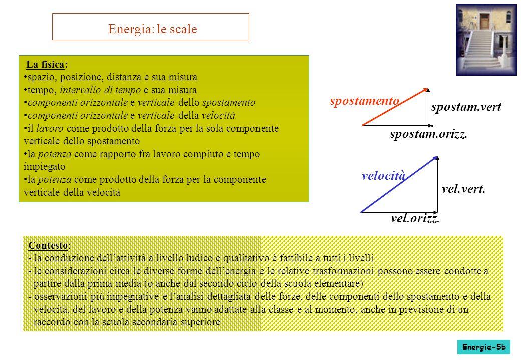 Energia: le scale La fisica: spazio, posizione, distanza e sua misura tempo, intervallo di tempo e sua misura componenti orizzontale e verticale dello