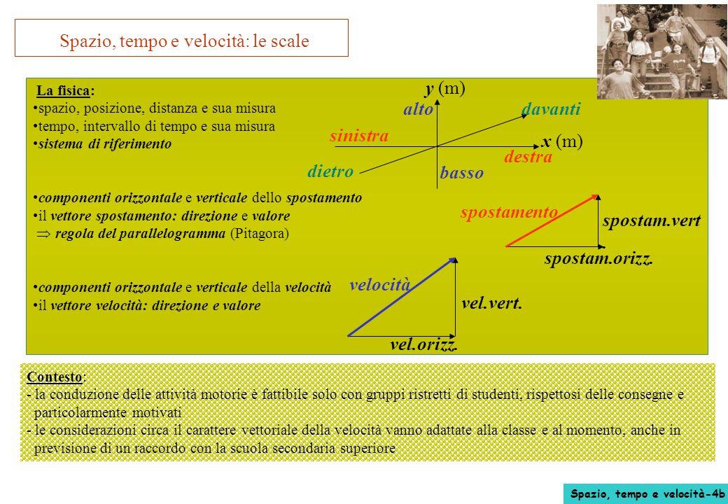 Spazio, tempo e velocità: le scale La fisica: spazio, posizione, distanza e sua misura tempo, intervallo di tempo e sua misura sistema di riferimento