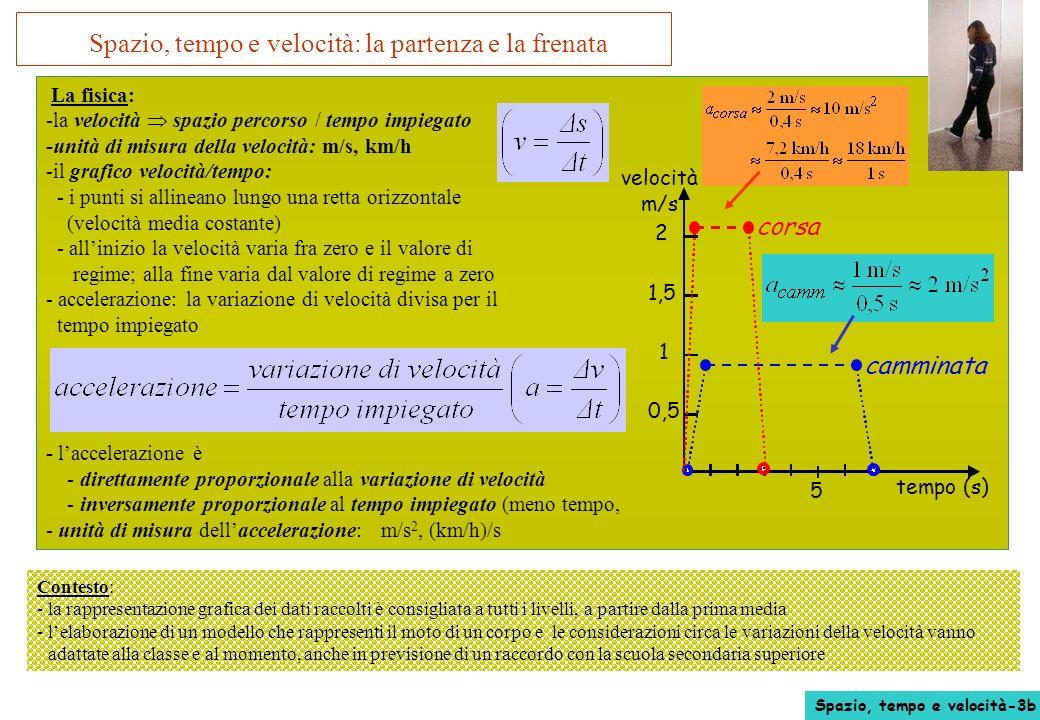 Spazio, tempo e velocità: la partenza e la frenata La fisica: -la velocità spazio percorso / tempo impiegato -unità di misura della velocità: m/s, km/