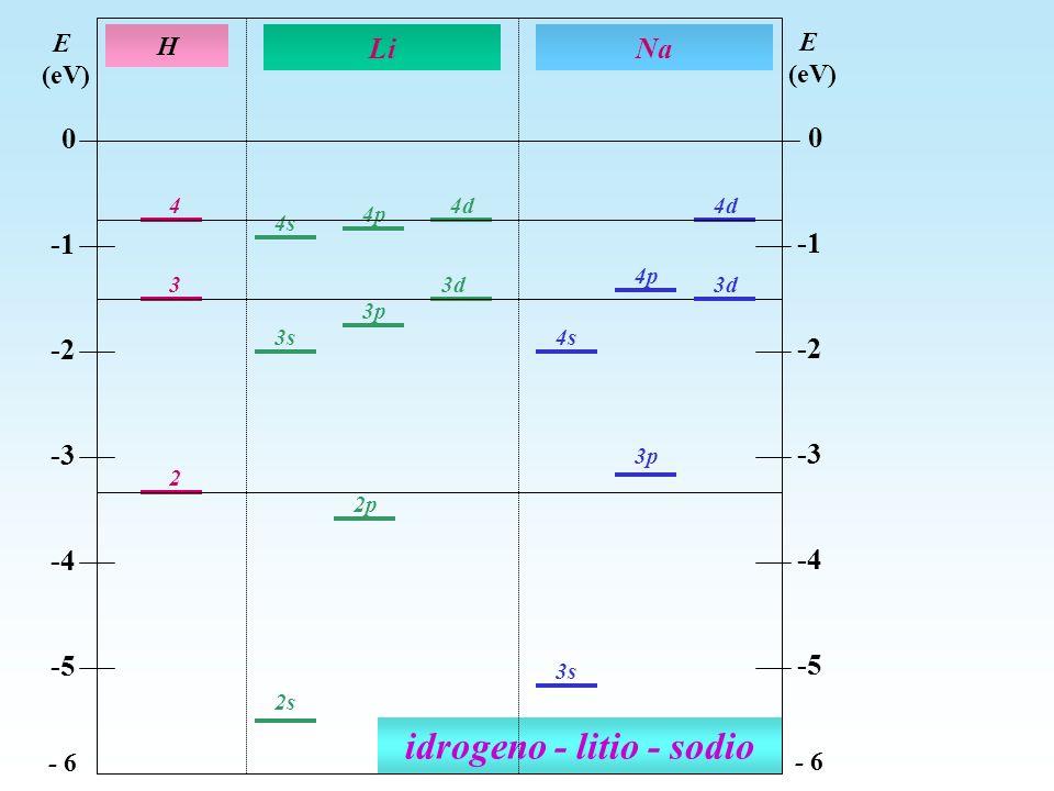 idrogeno - litio - sodio 2 3s 3 3p 4 3d 4d 4p 4s 3s 4d 4p 2p 3d 3p 2s H Li E (eV) 0 -2 -3 -4 -5 - 6 E (eV) 0 -2 -3 -4 -5 - 6 Na 4s
