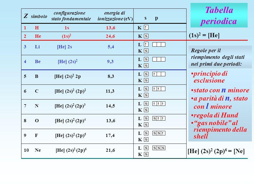 Tabella periodica Z simbolo configurazione energia di stato fondamentale ionizzazione (eV) K1 H 1s 13,6 K2 He (1s) 2 24,6 (1s) 2 = [He] s p L K 3 Li [
