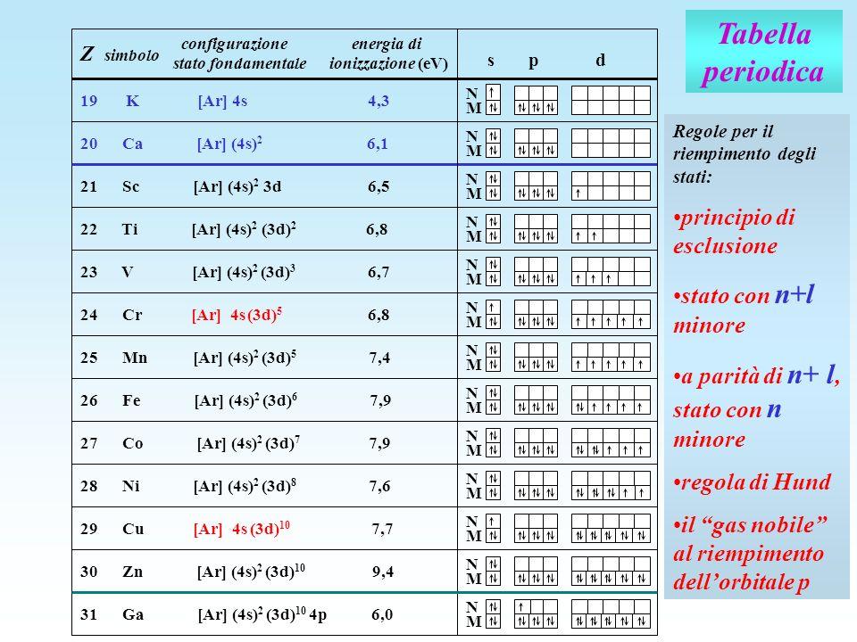Tabella periodica Z simbolo configurazione energia di stato fondamentale ionizzazione (eV) s p d N 19 K [Ar] 4s 4,3 20 Ca [Ar] (4s) 2 6,1 21 Sc [Ar] (