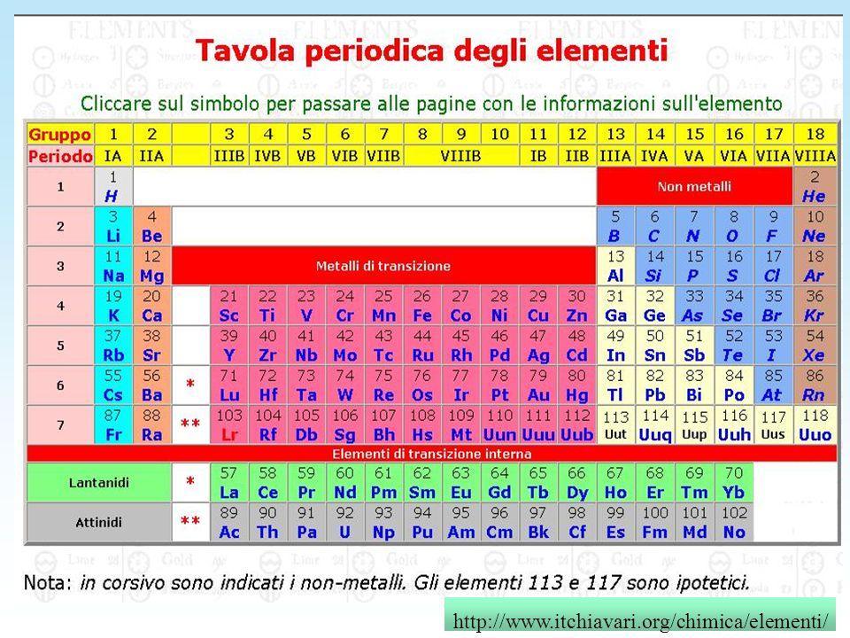 http://www.itchiavari.org/chimica/elementi/