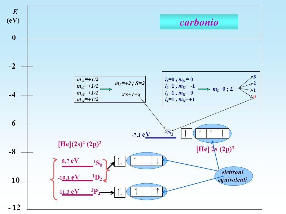 E (eV) 0 -2 -4 -6 -8 -10 - 12 5S25S2 3PJ3PJ 1S01S0 1D2 1D2 carbonio [He](2s) 2 (2p) 2 [He] 2s (2p) 3 m s1 =+1/2 m s2 =+1/2 m s3 =+1/2 m s4 =+1/2 m S =