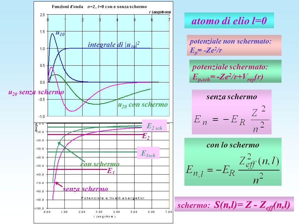 atomo di elio l=0 potenziale non schermato: E p = -Ze 2 /r potenziale schermato: E p,sch = -Ze 2 /r+V rep (r) senza schermo u 20 senza schermo u 20 co