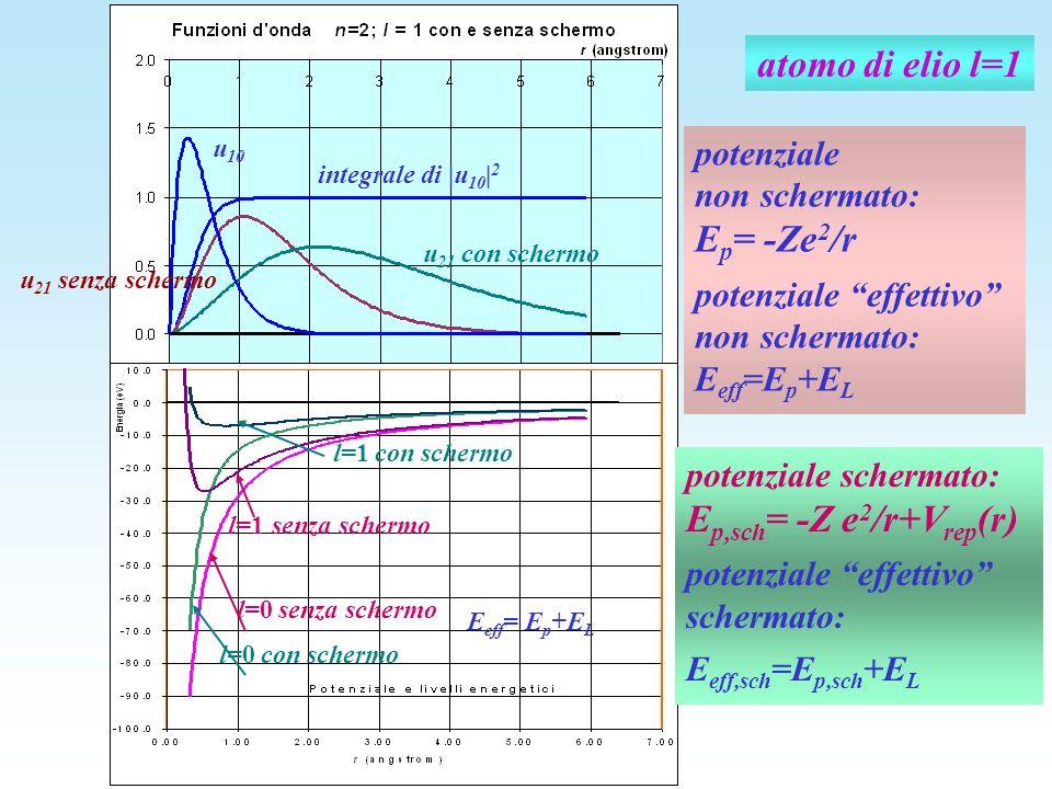 atomo di elio l=1 u 21 senza schermo u 21 con schermo u 10 integrale di |u 10 | 2 senza schermo E eff = E p +E L l=0 senza schermo l=1 l=0 con schermo
