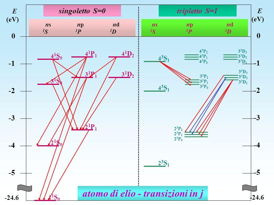 singoletto S=0tripletto S=1 ns np nd 1 S 1 P 1 D ns np nd 3 S 3 P 3 D E (eV) 0 -2 -3 -4 -5 -24.6 E (eV) 0 -2 -3 -4 -5 -24.6 21S021S0 21P121P1 31S031S0