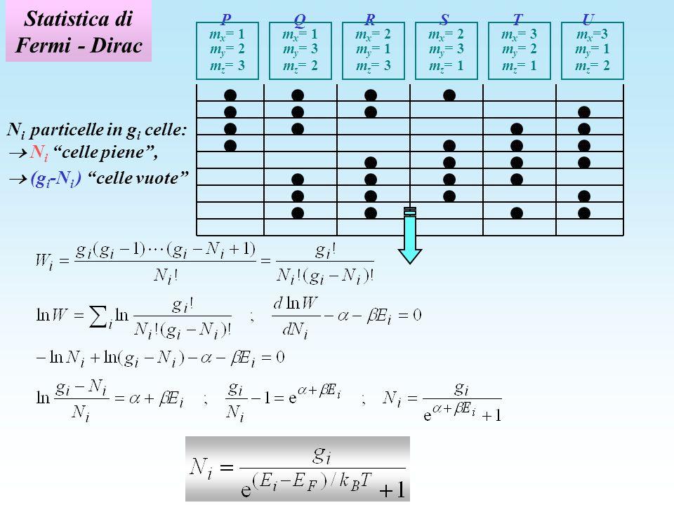 Statistica di Fermi - Dirac N i particelle in g i celle: N i celle piene, (g i -N i ) celle vuote P Q R m x = 1 m y = 2 m z = 3 m x = 1 m y = 3 m z =
