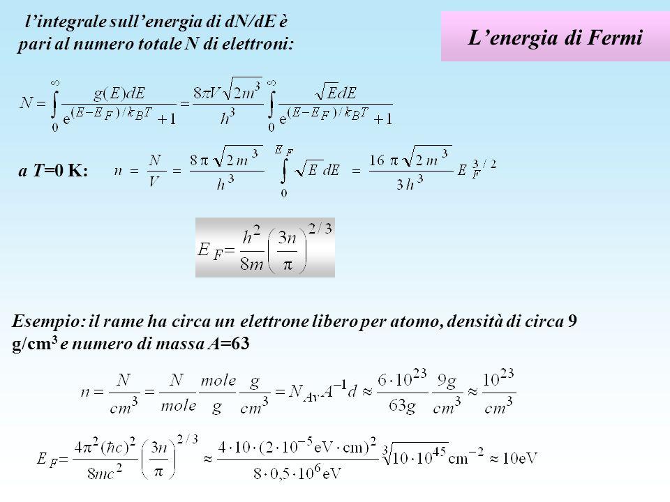 Lenergia di Fermi lintegrale sullenergia di dN/dE è pari al numero totale N di elettroni: a T=0 K: Esempio: il rame ha circa un elettrone libero per a
