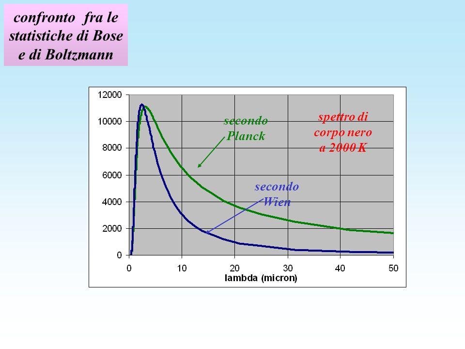 confronto fra le statistiche di Bose e di Boltzmann spettro di corpo nero a 2000 K secondo Planck secondo Wien