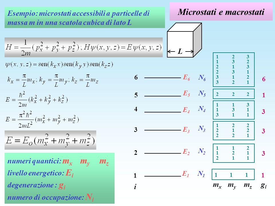 Livelli energetici Esempio: un gas di elettroni in un cubo di lato 10 -6 m E 1 = E o (1+1+1)=3E o = 1,2 10 -6 eV E 2 = E o (4+1+1)=6E o = 2,4 10 -6 eV E 3 = E o (4+4+1)=9E o = 3,6 10 -6 eV E 4 = E o (9+1+1)=11E o = 4,4 10 -6 eV E 5 = E o (4+4+4)=12E o = 4,8 10 -6 eV E 6 = E o (9+4+1)=14E o = 5,6 10 -6 eV