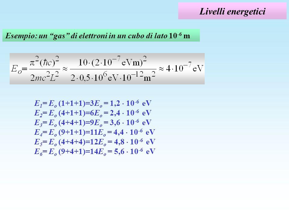 Livelli energetici Esempio: un gas di elettroni in un cubo di lato 10 -6 m E 1 = E o (1+1+1)=3E o = 1,2 10 -6 eV E 2 = E o (4+1+1)=6E o = 2,4 10 -6 eV