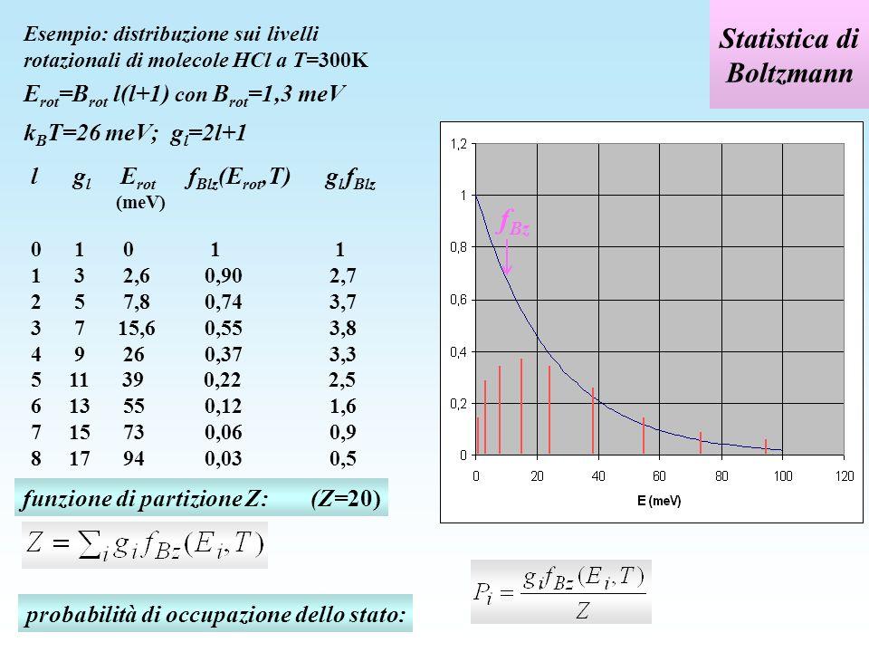spazio delle fasi g nel caso di distribuzione continua di energia, ad esempio energia cinetica E=p 2 /2m g i g(E) cella elementare dello spazio delle fasi: dx dy dz dp x dp y dp z = h 3 numero di celle elementari con energia fra E ed E+dE: per lelettrone (due stati di spin):
