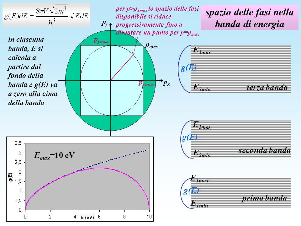 spazio delle fasi nella banda di energia in ciascuna banda, E si calcola a partire dal fondo della banda e g(E) va a zero alla cima della banda E max