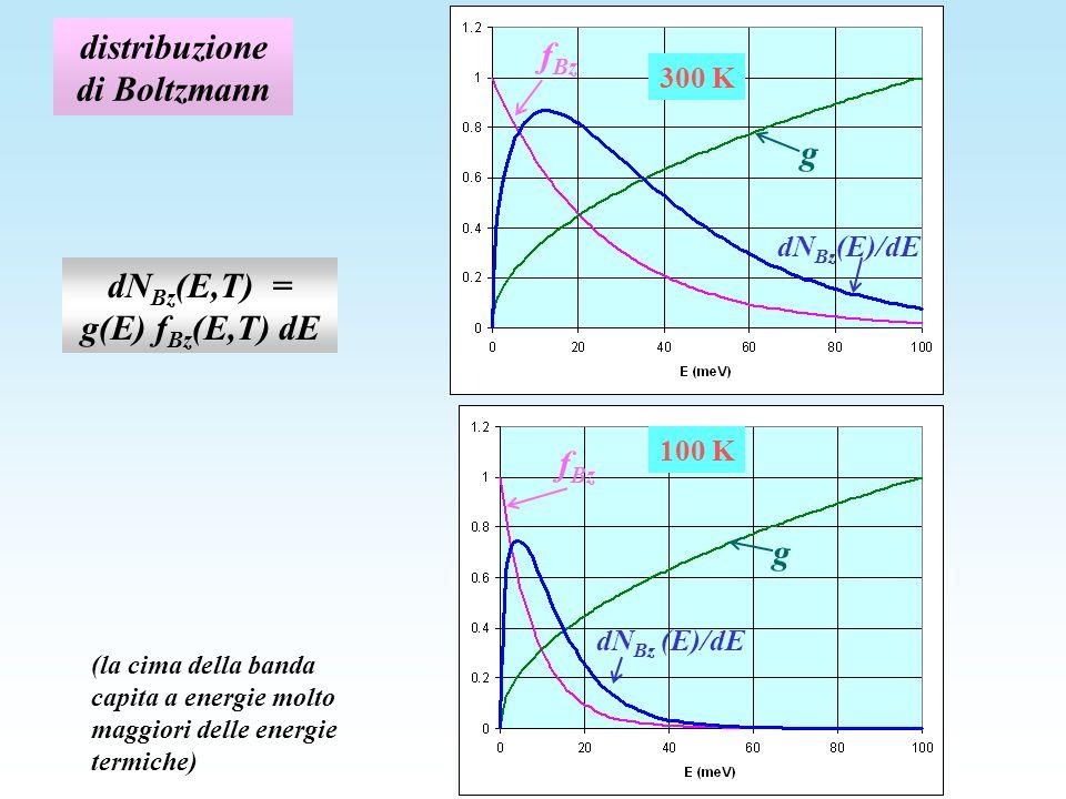 distribuzione di Boltzmann dN Bz (E,T) = g(E) f Bz (E,T) dE f Bz g dN Bz (E)/dE 300 K f Bz g dN Bz (E)/dE 100 K (la cima della banda capita a energie