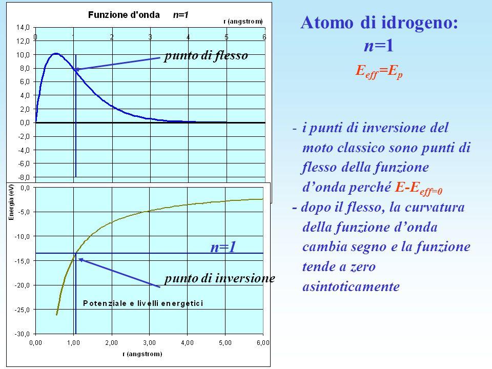 E eff =E p -i punti di inversione del moto classico sono punti di flesso della funzione donda perché E-E eff=0 - dopo il flesso, la curvatura della fu