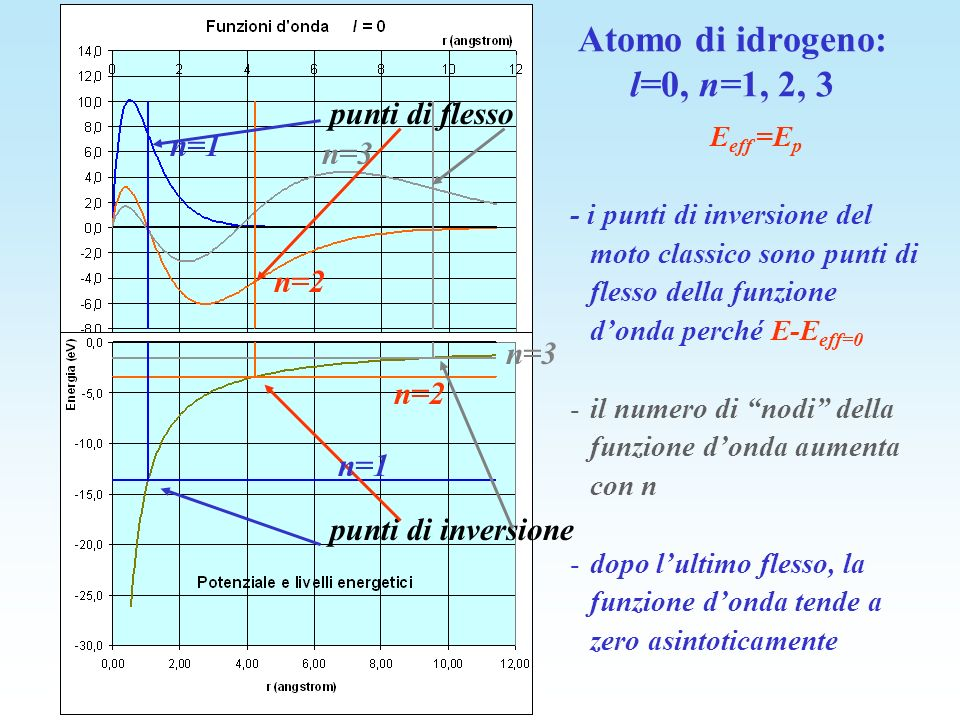E eff =E p - i punti di inversione del moto classico sono punti di flesso della funzione donda perché E-E eff=0 -il numero di nodi della funzione dond