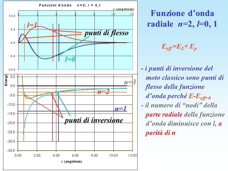 E eff =E L + E p - i punti di inversione del moto classico sono punti di flesso della funzione donda perché E-E eff=0 - il numero di nodi della parte