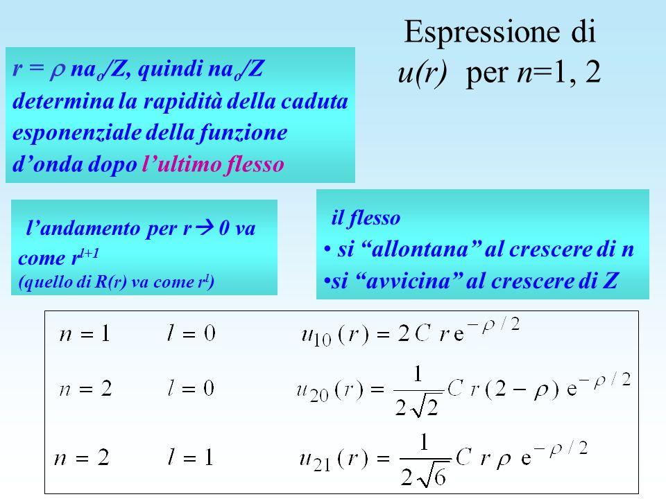 r = na o /Z, quindi na o /Z determina la rapidità della caduta esponenziale della funzione donda dopo lultimo flesso il flesso si allontana al crescer