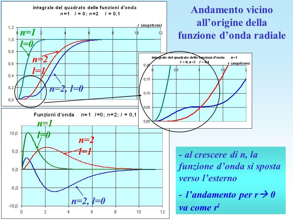 Andamento vicino allorigine della funzione donda radiale - al crescere di n, la funzione donda si sposta verso lesterno - landamento per r 0 va come r