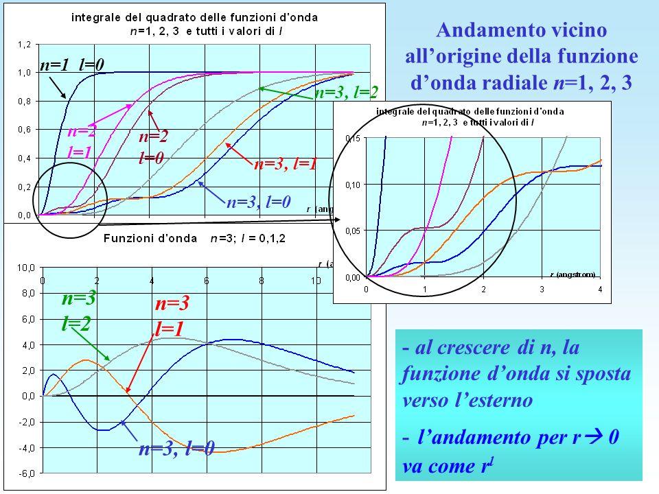 Andamento vicino allorigine della funzione donda radiale n=1, 2, 3 - al crescere di n, la funzione donda si sposta verso lesterno - landamento per r 0