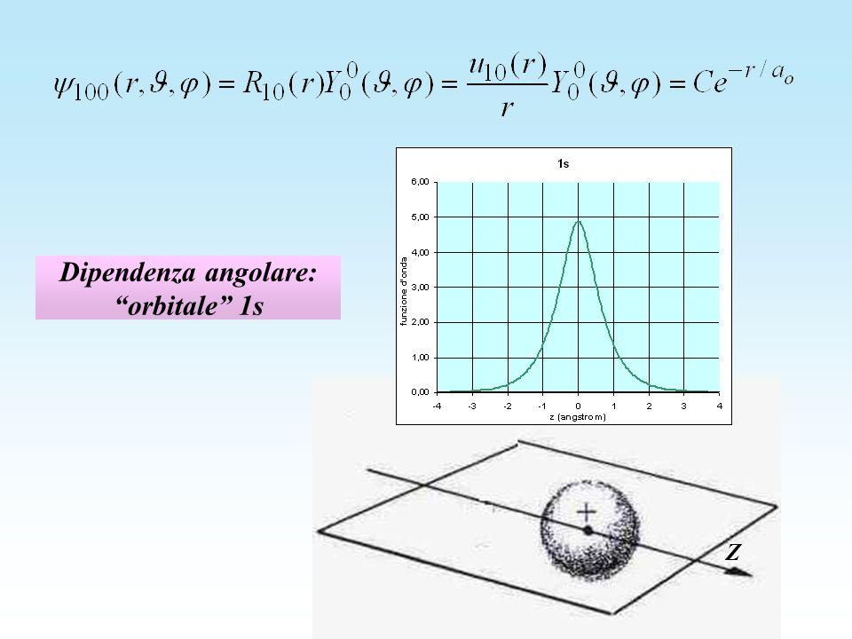 Dipendenza angolare: orbitale 1s Z
